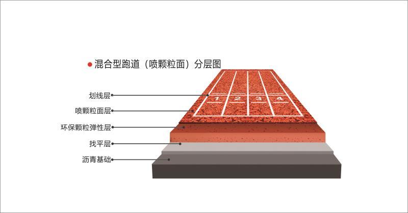 混合型跑道(喷颗粒面)_建企商盟-建筑建材产业的云采购联盟平台