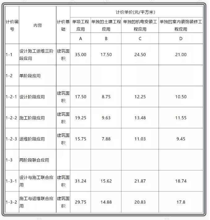 广州:1月1日起,三类工程项目必须采用BIM技术!_建材新闻