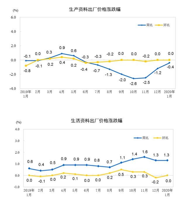 2020年1月份工业生产者出厂价格同比上涨0.1%_建材新闻