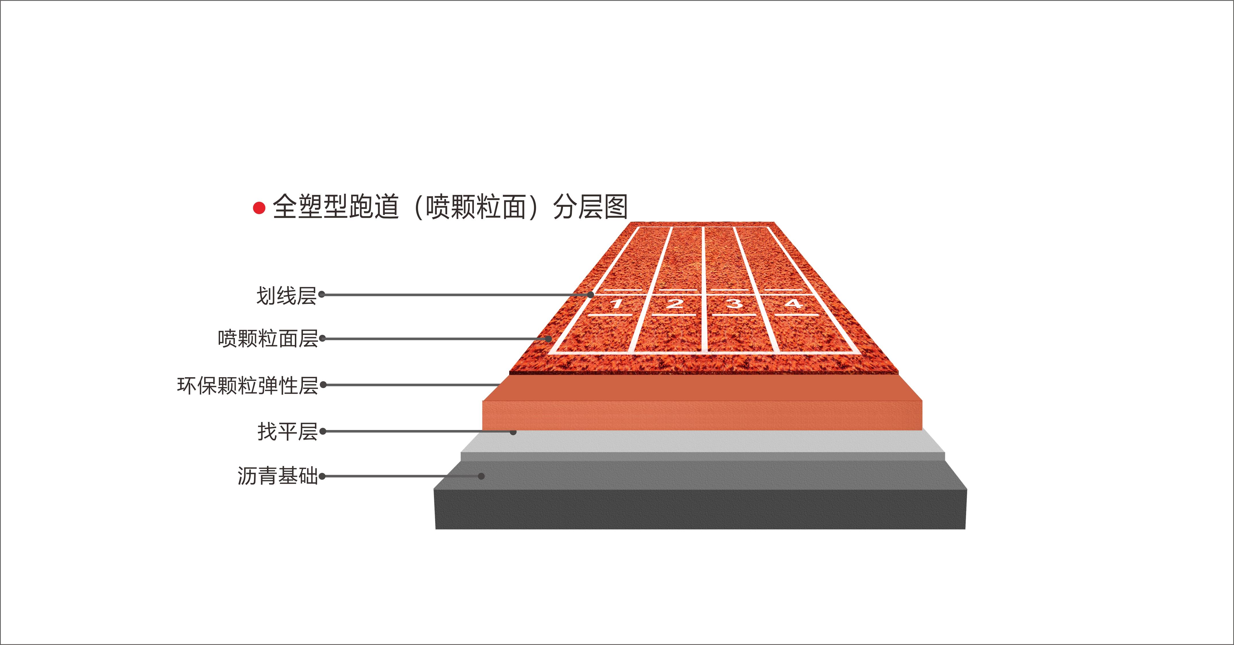 全塑型跑道(喷颗粒面)_建企商盟-建筑建材产业的云采购联盟平台